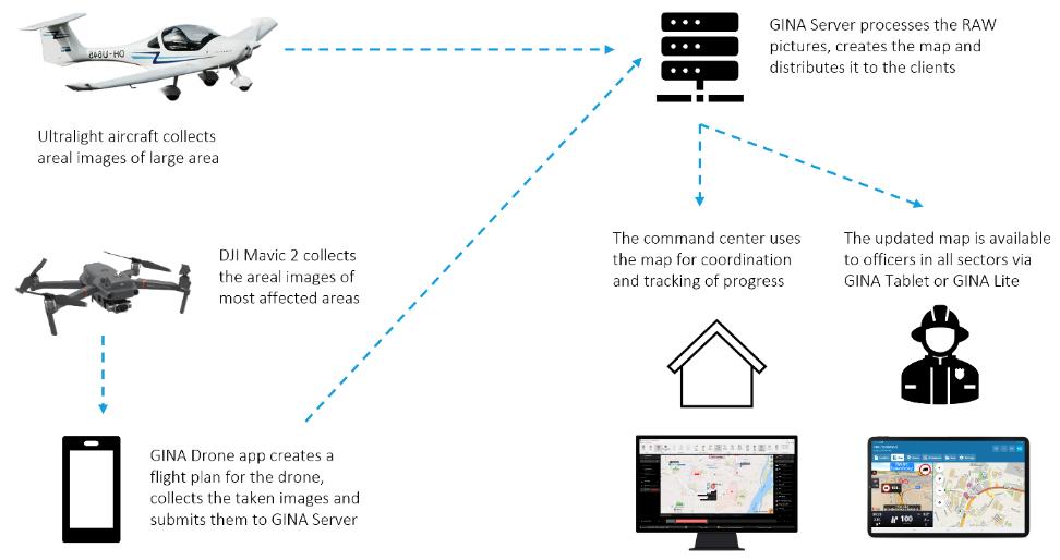 GINA_technology_diagram1